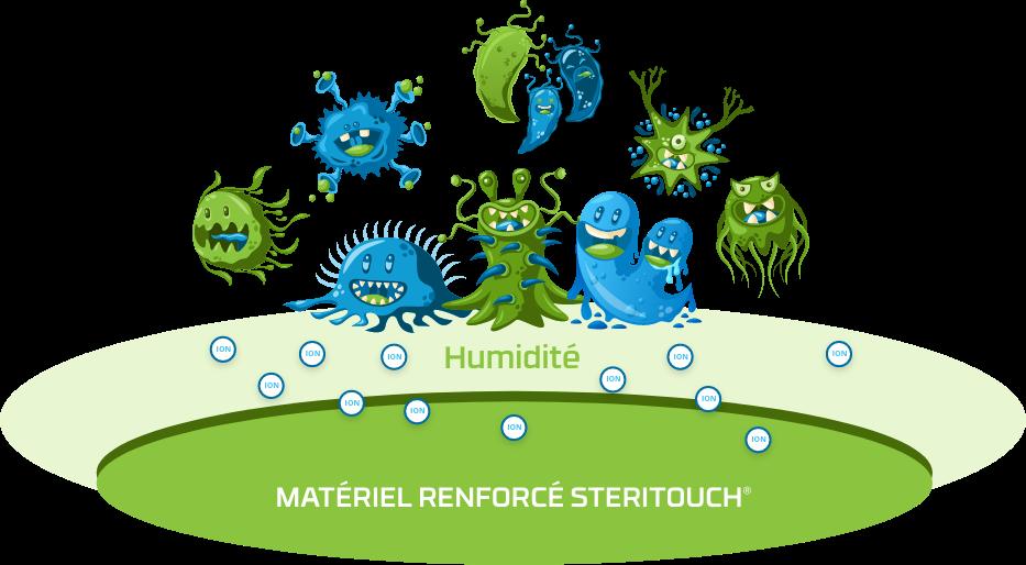 ecoloxia-fonctionnement-steritouch